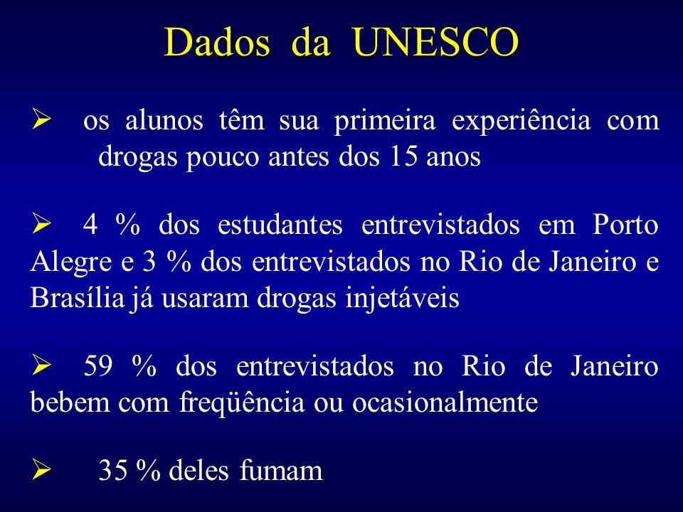 Dados da UNESCO os alunos têm sua primeira experiência com drogas pouco antes dos 15 anos 4 % dos estudantes entrevistados em Porto Alegre e 3 % dos e
