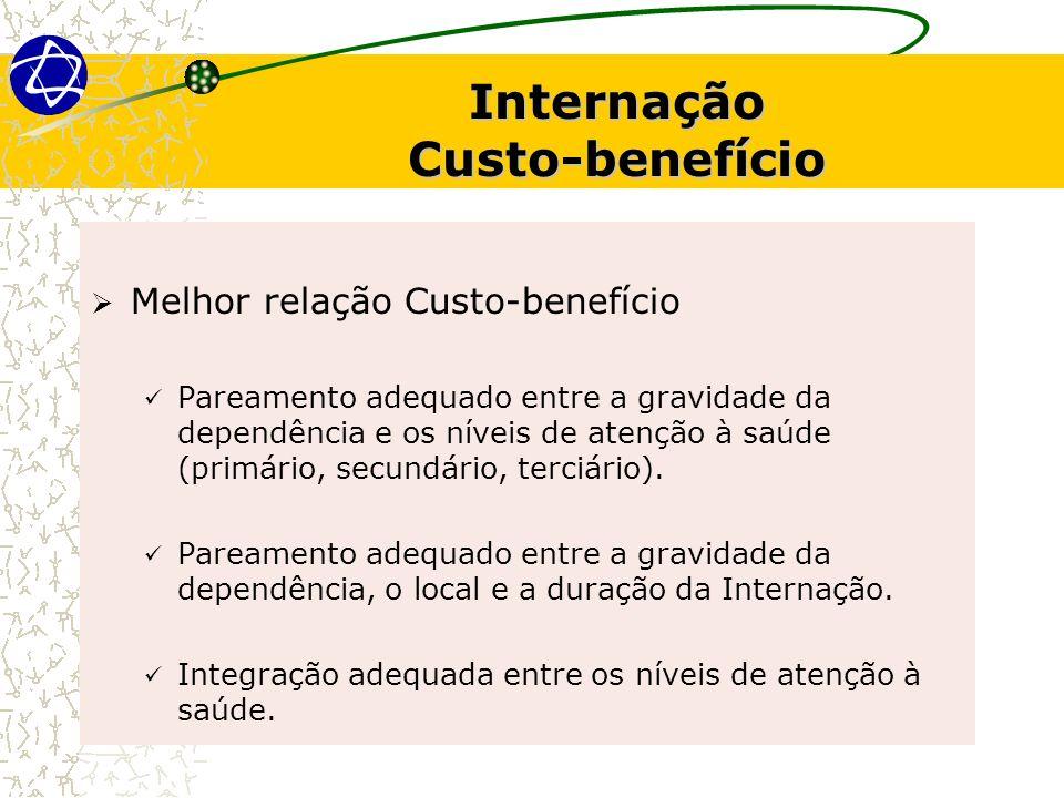 Melhor relação Custo-benefício Pareamento adequado entre a gravidade da dependência e os níveis de atenção à saúde (primário, secundário, terciário).