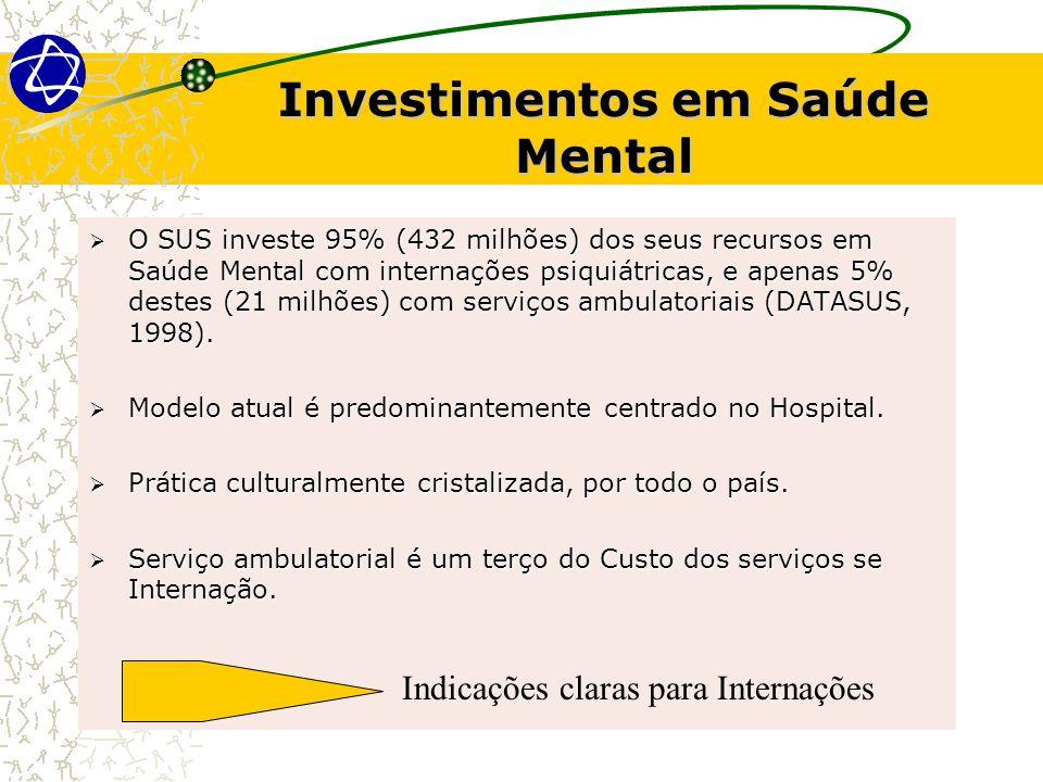 Investimentos em Saúde Mental O SUS investe 95% (432 milhões) dos seus recursos em Saúde Mental com internações psiquiátricas, e apenas 5% destes (21