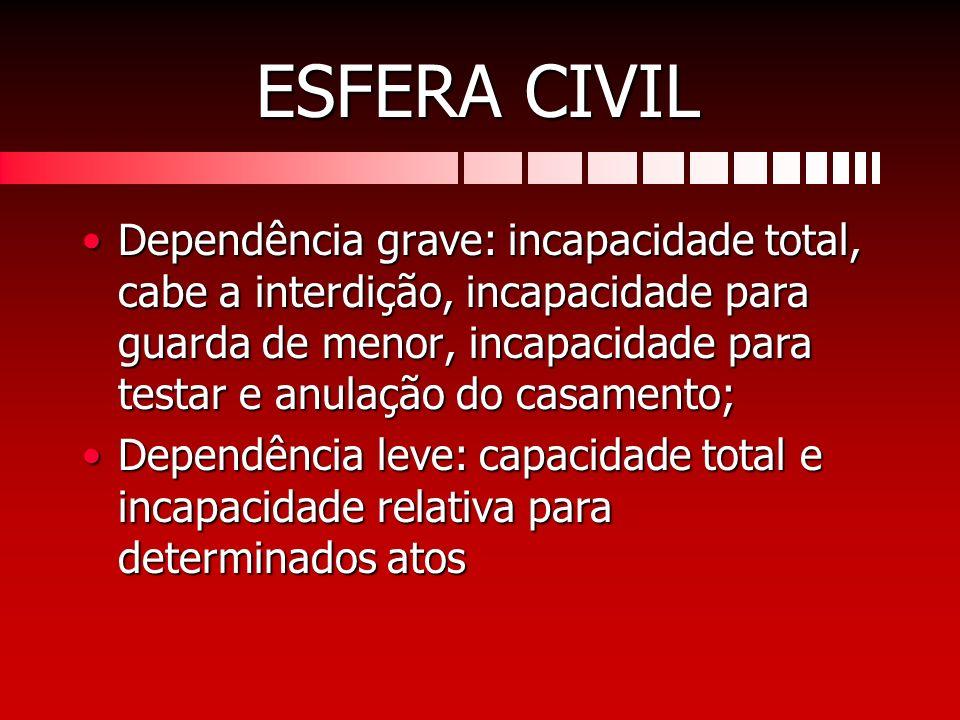 ESFERA CIVIL Dependência grave: incapacidade total, cabe a interdição, incapacidade para guarda de menor, incapacidade para testar e anulação do casam