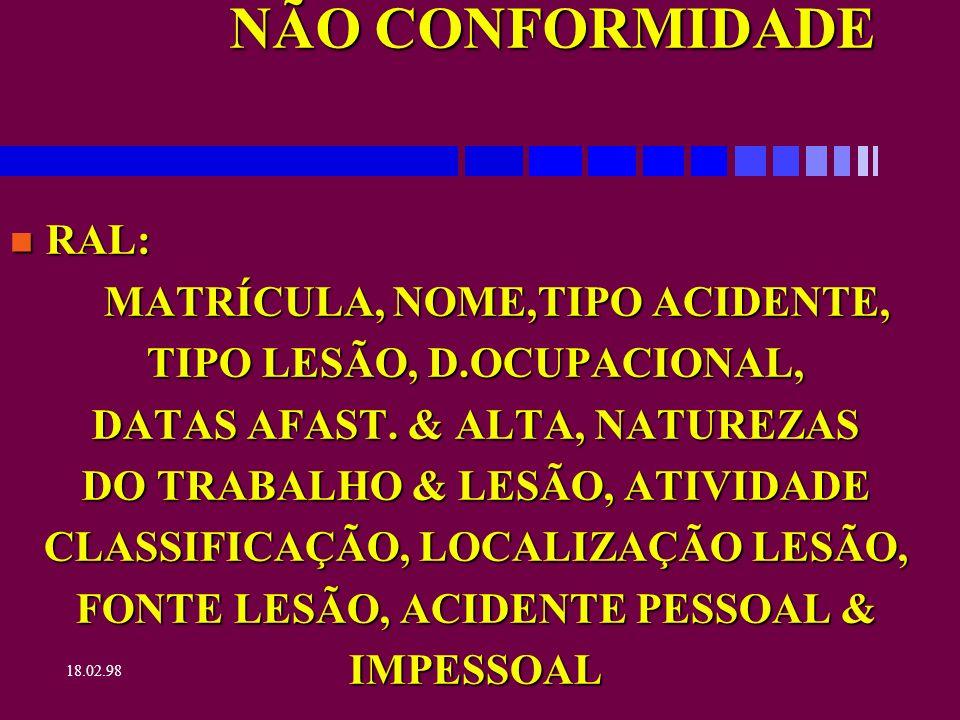 18.02.98 NÃO CONFORMIDADE n RAL: CONDIÇÃO AMBIENTE, AGENTE ACIDENTE, ATO INSEGURO, PAÍS, LOCALIDADE, JORNADA, CID, CAUSA BASICA, CAUSA IMEDIATA, REGIME, UNIDADE, DESCRIÇÃO E MEDIDAS.