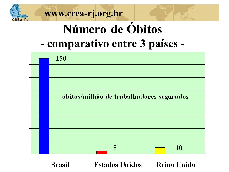 www.crea-rj.org.br Número de Óbitos - comparativo entre 3 países -