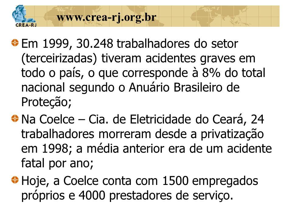 www.crea-rj.org.br Em 1999, 30.248 trabalhadores do setor (terceirizadas) tiveram acidentes graves em todo o país, o que corresponde à 8% do total nac
