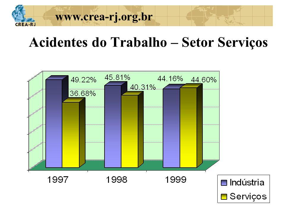 www.crea-rj.org.br Acidentes do Trabalho – Setor Serviços