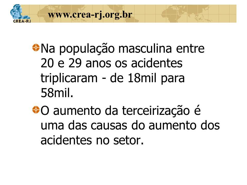 www.crea-rj.org.br Na população masculina entre 20 e 29 anos os acidentes triplicaram - de 18mil para 58mil. O aumento da terceirização é uma das caus