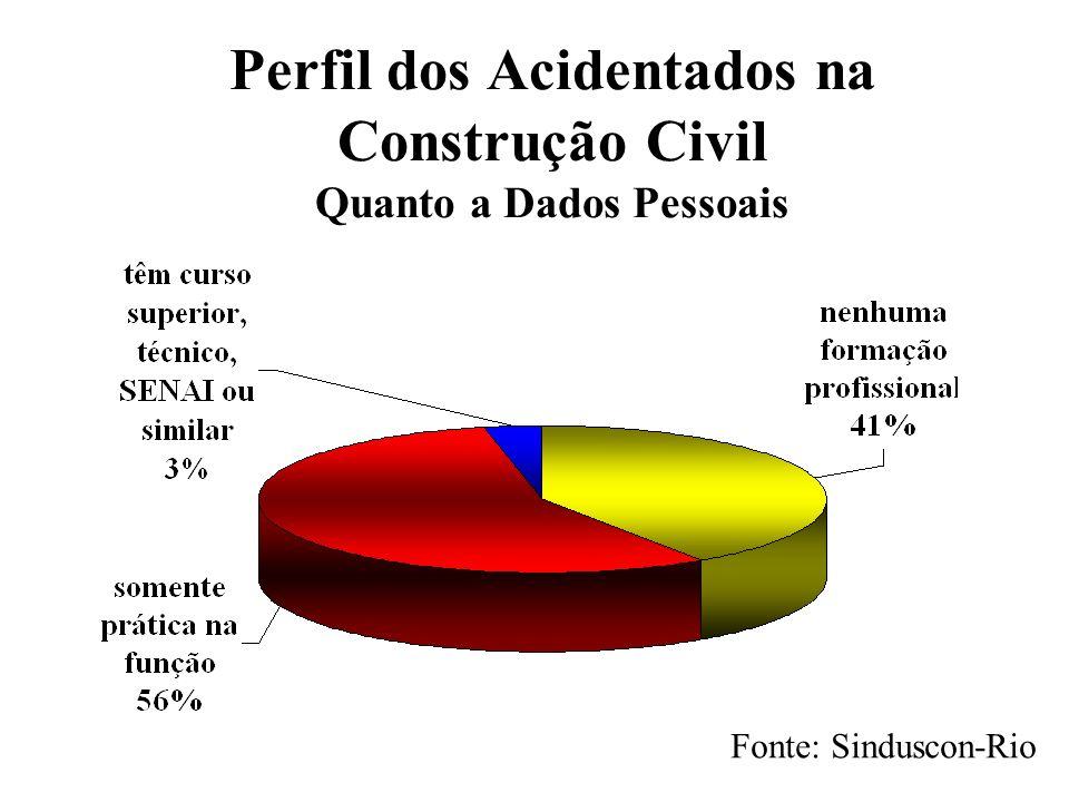 Perfil dos Acidentados na Construção Civil Quanto a Dados Pessoais Fonte: Sinduscon-Rio