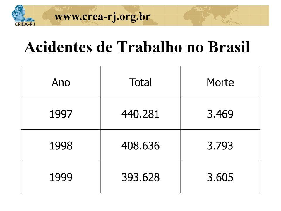 www.crea-rj.org.br Acidentes de Trabalho no Brasil AnoTotalMorte 1997440.2813.469 1998408.6363.793 1999393.6283.605