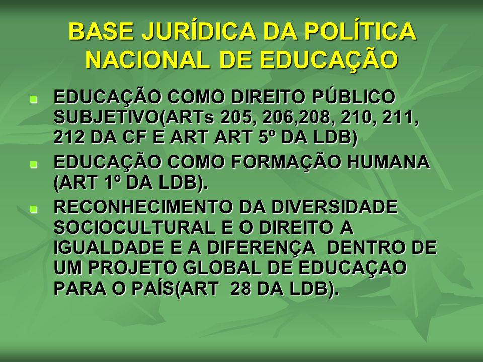 BASE JURÍDICA DA POLÍTICA NACIONAL DE EDUCAÇÃO EDUCAÇÃO COMO DIREITO PÚBLICO SUBJETIVO(ARTs 205, 206,208, 210, 211, 212 DA CF E ART ART 5º DA LDB) EDU