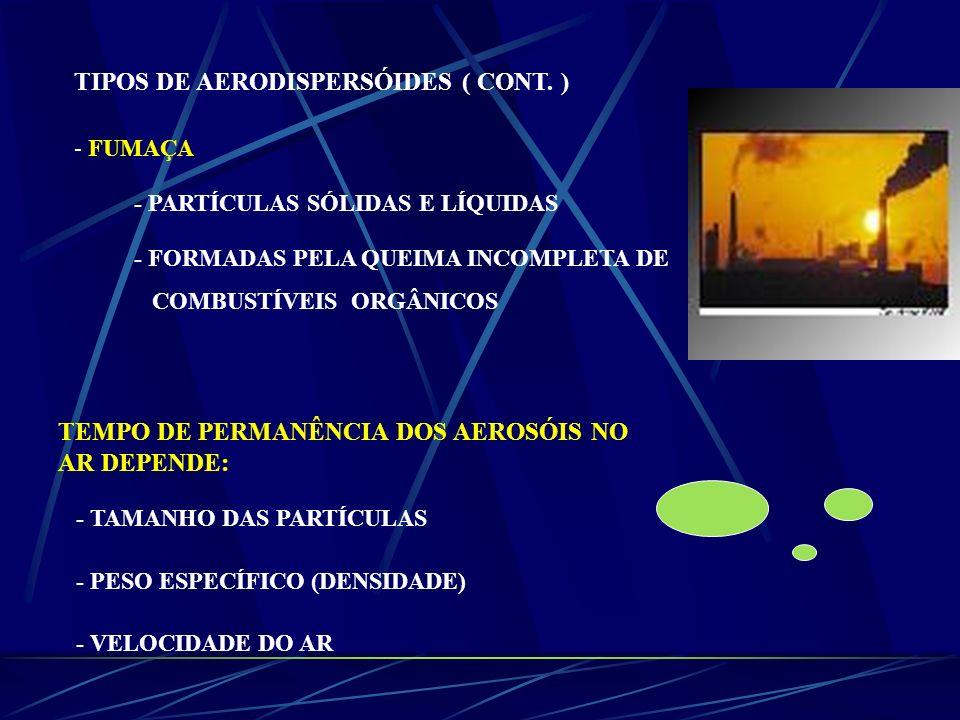 TIPOS DE AERODISPERSÓIDES ( CONT. ) - FUMAÇA - PARTÍCULAS SÓLIDAS E LÍQUIDAS - FORMADAS PELA QUEIMA INCOMPLETA DE COMBUSTÍVEIS ORGÂNICOS TEMPO DE PERM