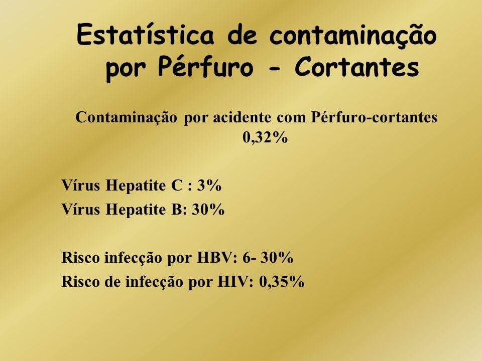 Estatística de contaminação por Pérfuro - Cortantes Contaminação por acidente com Pérfuro-cortantes 0,32% Vírus Hepatite C : 3% Vírus Hepatite B: 30%