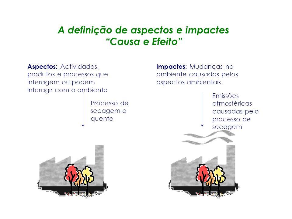 Diagnóstico Ambiental Inicial Análise compreensiva dos aspectos, impactes, desempenho e actividades controláveis da organização.