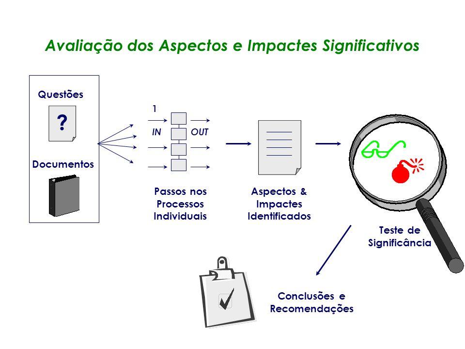 Revisão das Actividades, Produtos e Processos Desenvolvimento do Fluxograma Operações no Local Passos nos Processos Unitários Fluxograma (todos os pro