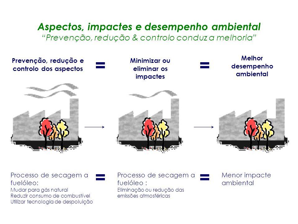 Aspectos: Actividades, produtos e processos que interagem ou podem interagir com o ambiente Impactes: Mudanças no ambiente causadas pelos aspectos amb