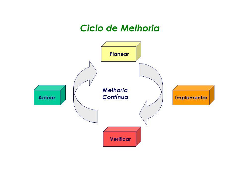 Ciclo de Melhoria Actuar Planear Implementar Verificar Melhoria Contínua