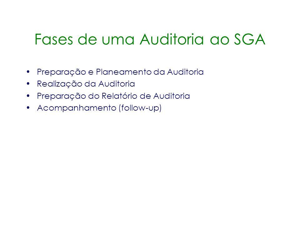Outros Tipos de Auditorias Auditoria de conformidade Auditoria ambiental ao local Auditoria de saúde e segurança Auditoria à qualidade de produto Audi