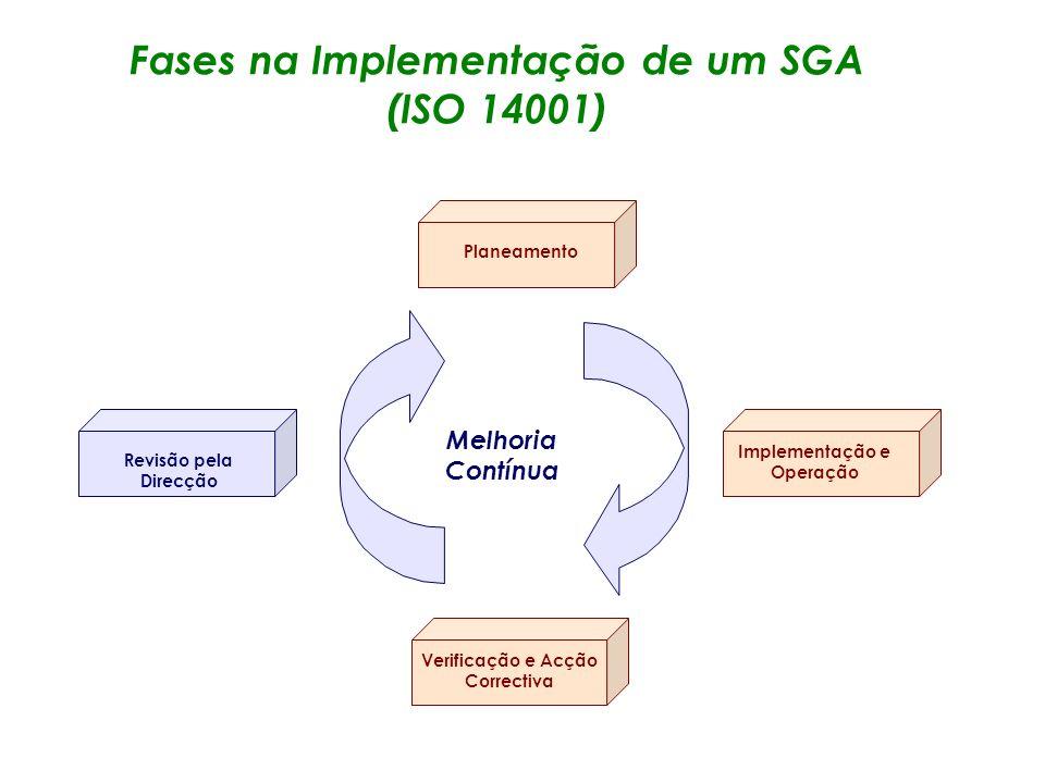 Fases de uma Auditoria ao SGA Preparação e Planeamento da Auditoria Realização da Auditoria Preparação do Relatório de Auditoria Acompanhamento (follo