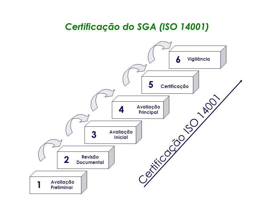 ISO 14000 Normas orientadas para as organizações –Gestão Ambiental (ISO 14001, 14004) –Auditorias Ambientais (ISO 14010, 14011, 1412) –Indicadores de