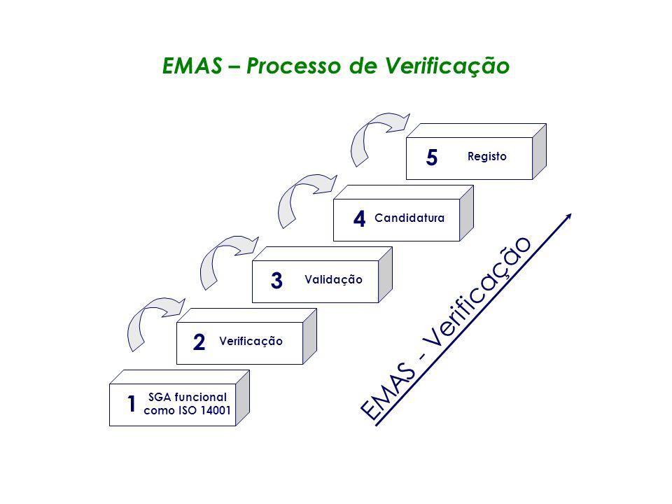 Avaliação Inicial Avaliação Preliminar Revisão Documental Avaliação Principal Certificação do SGA (ISO 14001) Certificação Vigilância Certificação ISO