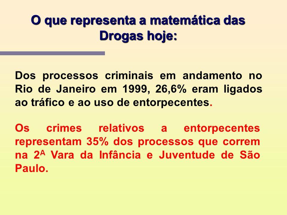 O que representa a matemática das Drogas hoje: O comércio ilegal de Drogas envolve no mundo todo US$ 400 Bilhões por ano, segundo a ONU. Pelas estatís