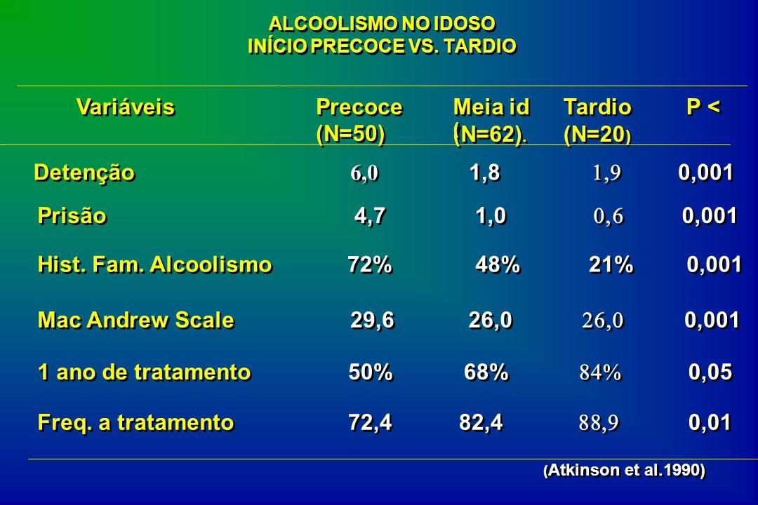 ALCOOLISMO NO IDOSO INÍCIO PRECOCE VS. TARDIO Variáveis Precoce (N=50) Precoce (N=50) Meia id (N=62). Meia id (N=62). ( ( Tardio (N=20 ) Tardio (N=20