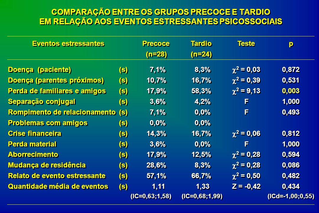 COMPARAÇÃO ENTRE OS GRUPOS PRECOCE E TARDIO EM RELAÇÃO AOS EVENTOS ESTRESSANTES PSICOSSOCIAIS Eventos estressantes Precoce (n=28) Tardio (n=24) Teste