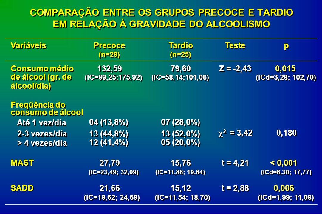 Variáveis Precoce (n=29) Tardio (n=25) Teste p p Consumo médio de álcool (gr. de álcool/dia) 132,59 (IC=89,25;175,92) 79,60 (IC=58,14;101,06) Z = -2,4