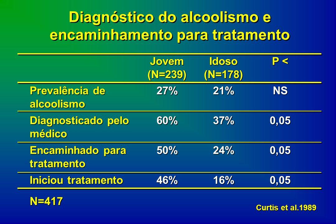 Diagnóstico do alcoolismo e encaminhamento para tratamento Jovem (N=239) Idoso (N=178) P < Prevalência de alcoolismo 27%21%NS Diagnosticado pelo médic