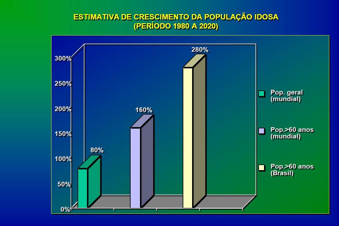 80% 160% 280% 0% 50% 100% 150% 200% 250% 300% Pop. geral (mundial) Pop.>60 anos (mundial) Pop.>60 anos (Brasil) ESTIMATIVA DE CRESCIMENTO DA POPULAÇÃO