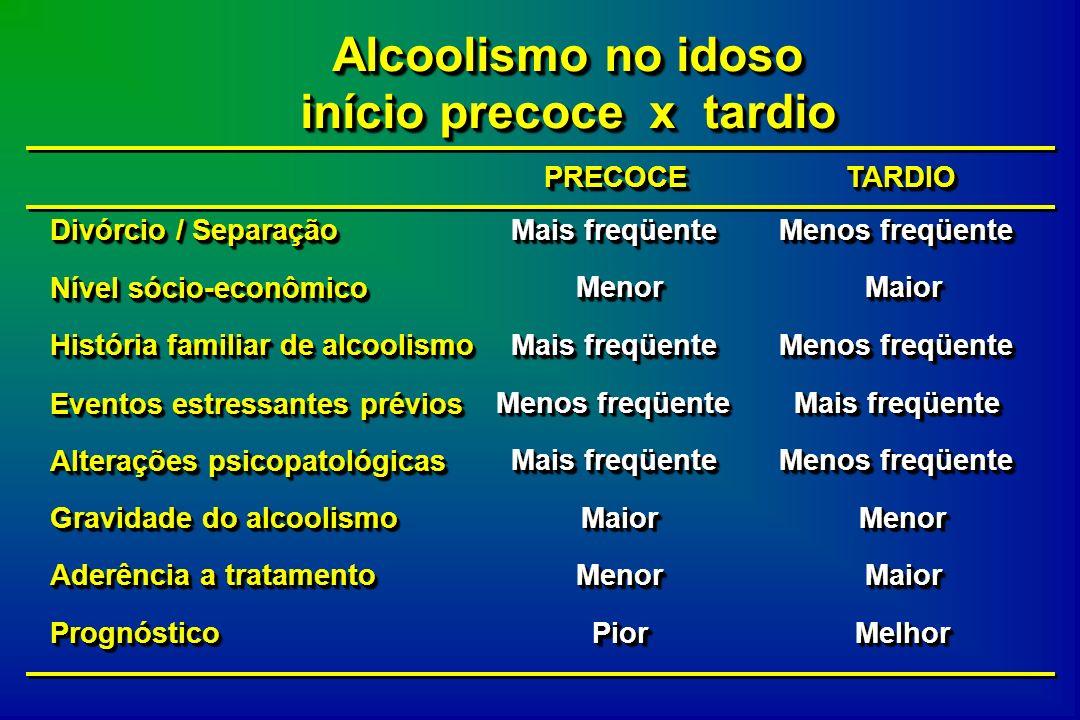 Alcoolismo no idoso início precoce x tardio PRECOCEPRECOCETARDIOTARDIO Divórcio / Separação Mais freqüente Menos freqüente Nível sócio-econômico Menor