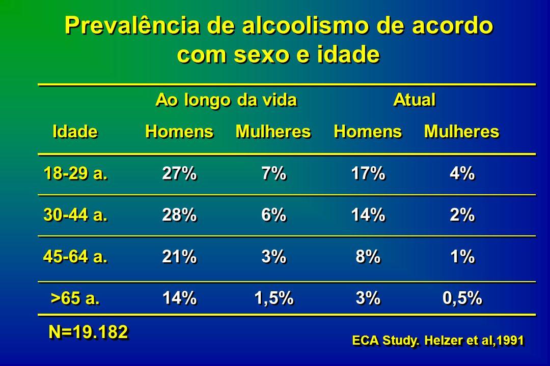 Prevalência de alcoolismo de acordo com sexo e idade Ao longo da vida Atual Idade Homens Mulheres Homens Mulheres 18-29 a. 27% 7% 17% 4% 30-44 a. 28%