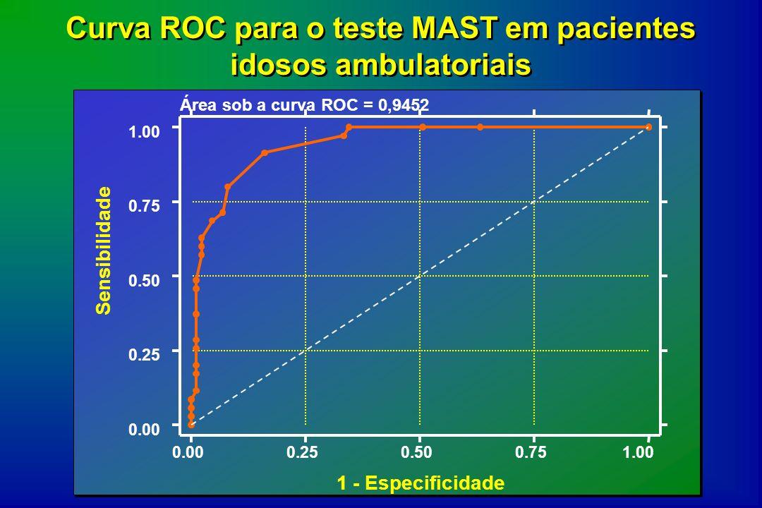 Curva ROC para o teste MAST em pacientes idosos ambulatoriais Área sob a curva ROC = 0,9452 Sensibilidade 1 - Especificidade 0.000.250.500.751.00 0.00