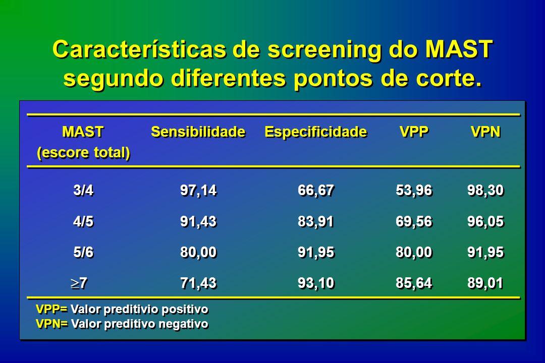 Características de screening do MAST segundo diferentes pontos de corte. MAST (escore total) Sensibilidade Especificidade VPP VPN 3/4 97,14 66,67 53,9