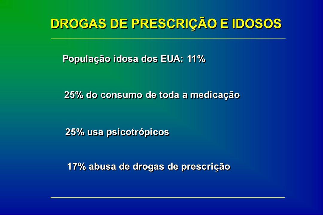 25% do consumo de toda a medicação DROGAS DE PRESCRIÇÃO E IDOSOS 25% usa psicotrópicos População idosa dos EUA: 11% 17% abusa de drogas de prescrição