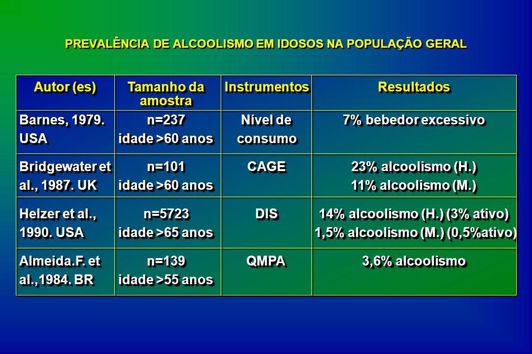 Diagnóstico do alcoolismo e encaminhamento para tratamento Jovem (N=239) Idoso (N=178) P < Prevalência de alcoolismo 27%21%NS Diagnosticado pelo médico 60%37%0,05 Encaminhado para tratamento 50%24%0,05 Iniciou tratamento 46%16%0,05 N=417 Curtis et al.1989