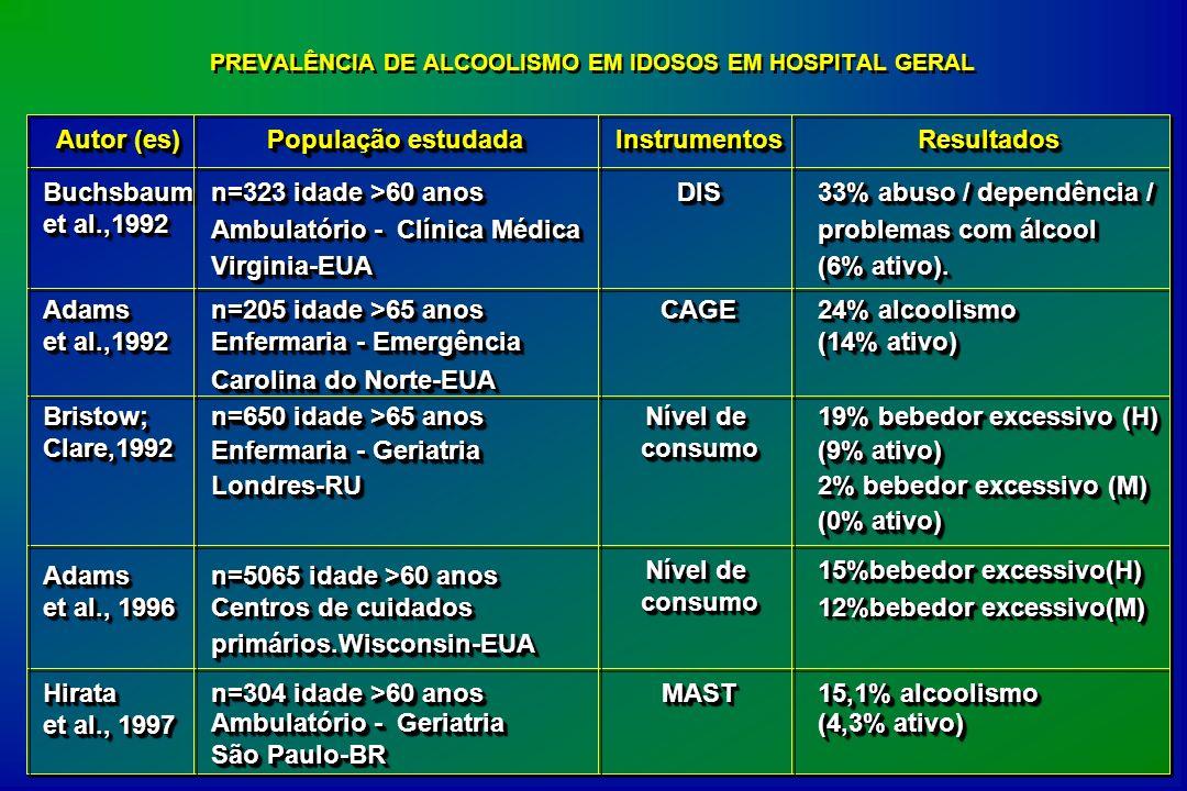 PREVALÊNCIA DE ALCOOLISMO EM IDOSOS EM HOSPITAL GERAL Autor (es) População estudada InstrumentosInstrumentosResultadosResultados Buchsbaum et al.,1992