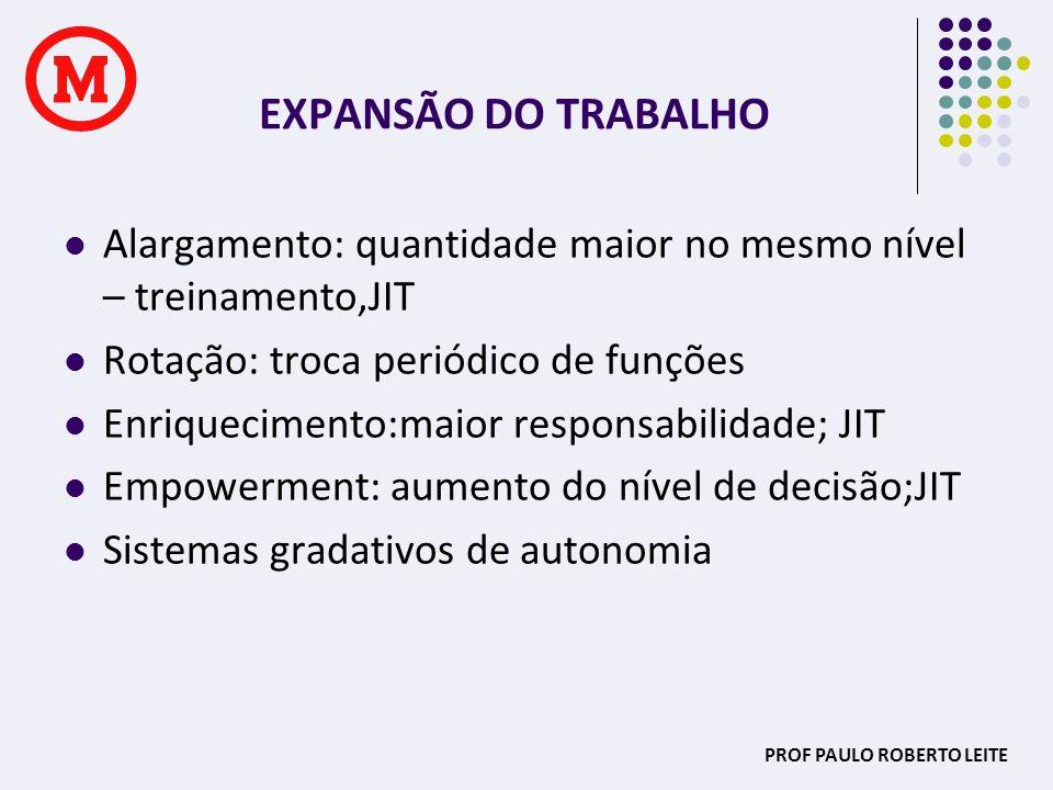 PROF PAULO ROBERTO LEITE EXPANSÃO DO TRABALHO Alargamento: quantidade maior no mesmo nível – treinamento,JIT Rotação: troca periódico de funções Enriq