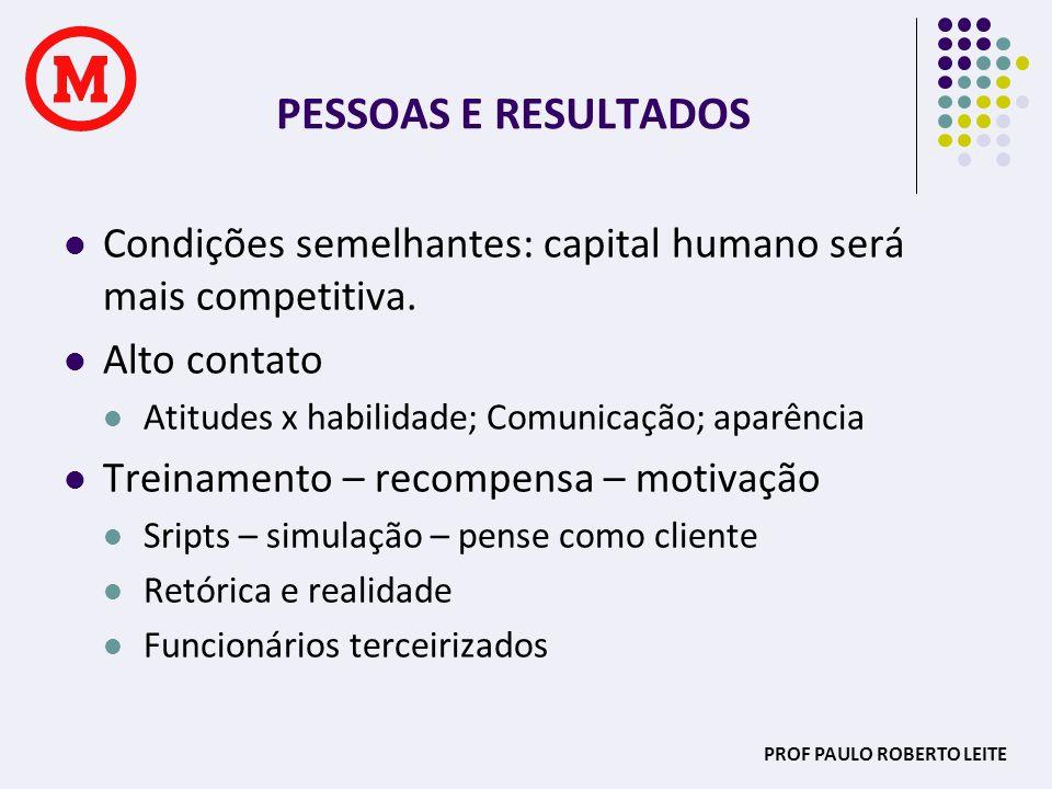 PROF PAULO ROBERTO LEITE PESSOAS E RESULTADOS Condições semelhantes: capital humano será mais competitiva. Alto contato Atitudes x habilidade; Comunic
