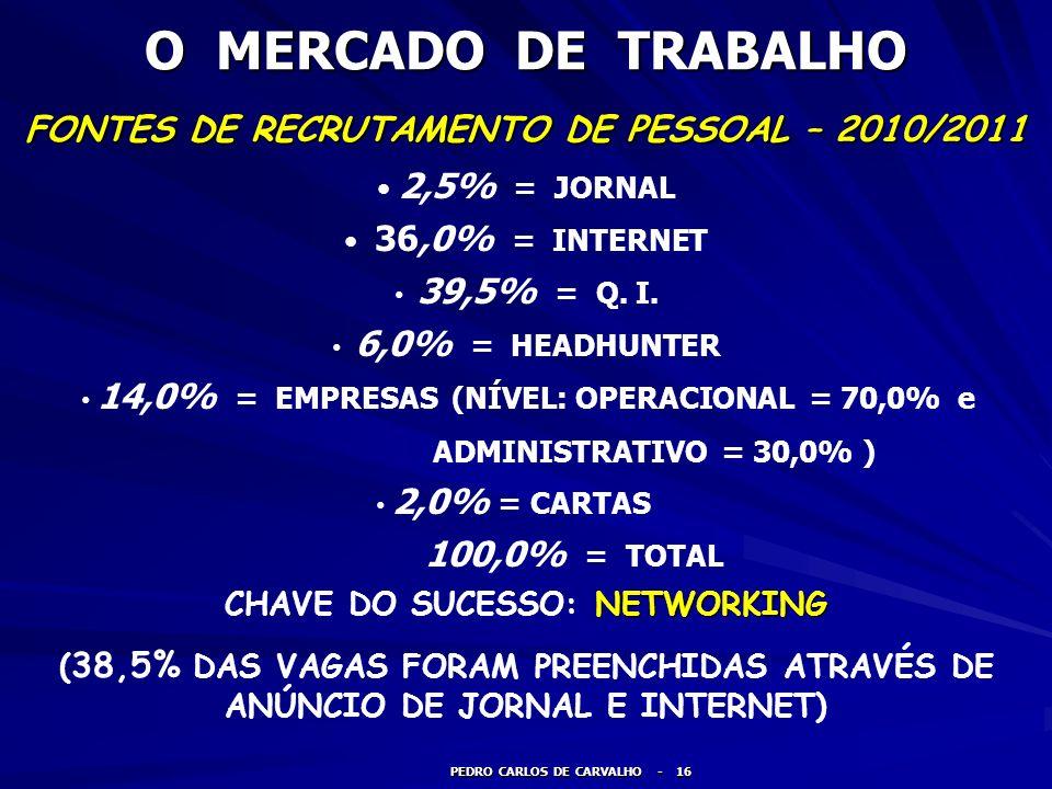 O MERCADO DE TRABALHO FONTES DE RECRUTAMENTO DE PESSOAL – 2010/2011 PEDRO CARLOS DE CARVALHO - 16 2,5% = JORNAL 36,0% = INTERNET 39,5% = Q. I. 6,0% =