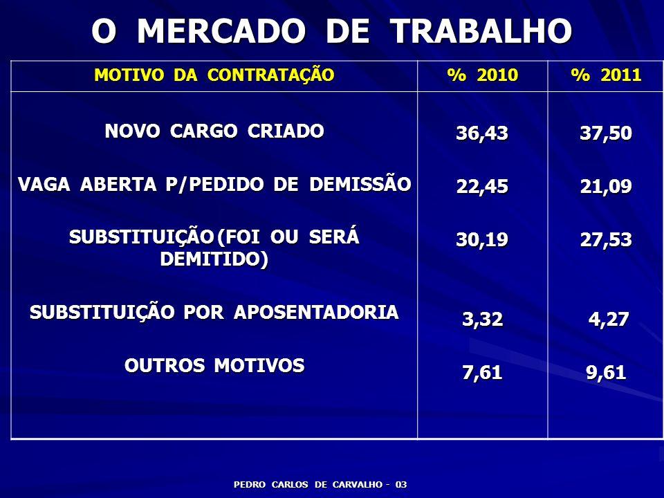 O MERCADO DE TRABALHO PEDRO CARLOS DE CARVALHO - 03 MOTIVO DA CONTRATAÇÃO % 2010 % 2011 NOVO CARGO CRIADO VAGA ABERTA P/PEDIDO DE DEMISSÃO SUBSTITUIÇÃ