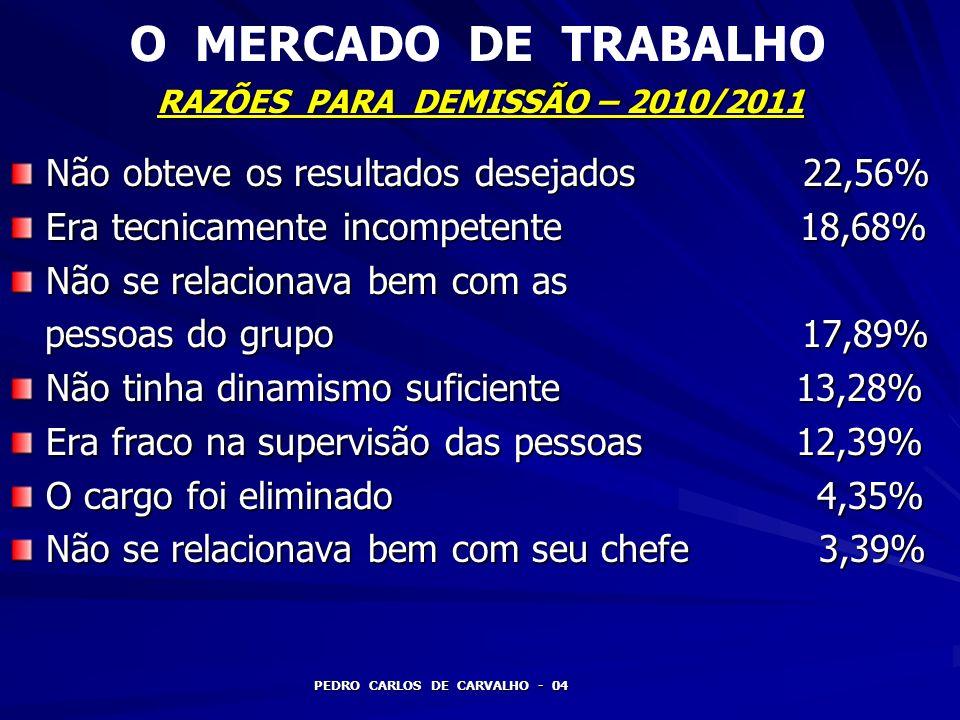 RAZÕES PARA DEMISSÃO – 2010/2011 Faltava ao trabalho com freqüência 3,15% Chegava atrasado ao trabalho com freqüência 2,27% freqüência 2,27% Era alcoólatra 1,09% Era desonesto 0,95% TOTAL 100,00% TOTAL 100,00% PEDRO CARLOS DE CARVALHO - 05 O MERCADO DE TRABALHO