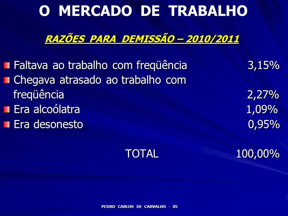 O MERCADO DE TRABALHO FONTES DE RECRUTAMENTO DE PESSOAL – 2010/2011 PEDRO CARLOS DE CARVALHO - 16 2,5% = JORNAL 36,0% = INTERNET 39,5% = Q.