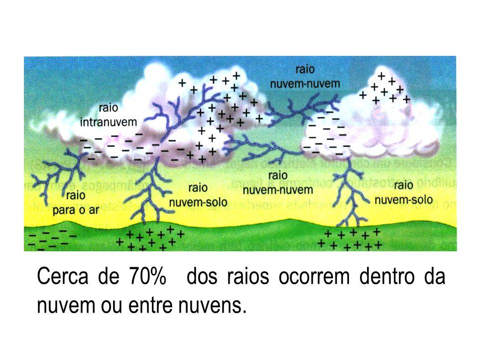 Fatos sobre os raios A energia total numa grande tempestade elétrica é superior à de uma bomba atômica.