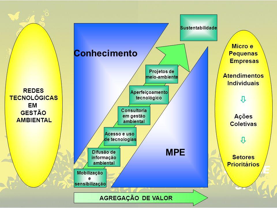 Micro e Pequenas Empresas Atendimentos Individuais Ações Coletivas Setores Prioritários REDES TECNOLÓGICAS EM GESTÃO AMBIENTAL Mobilização e sensibili
