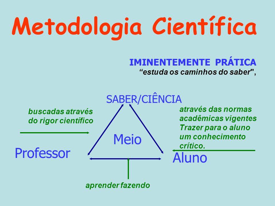 SABER/CIÊNCIA Professor Aluno Meio buscadas através do rigor científico através das normas acadêmicas vigentes Trazer para o aluno um conhecimento crí
