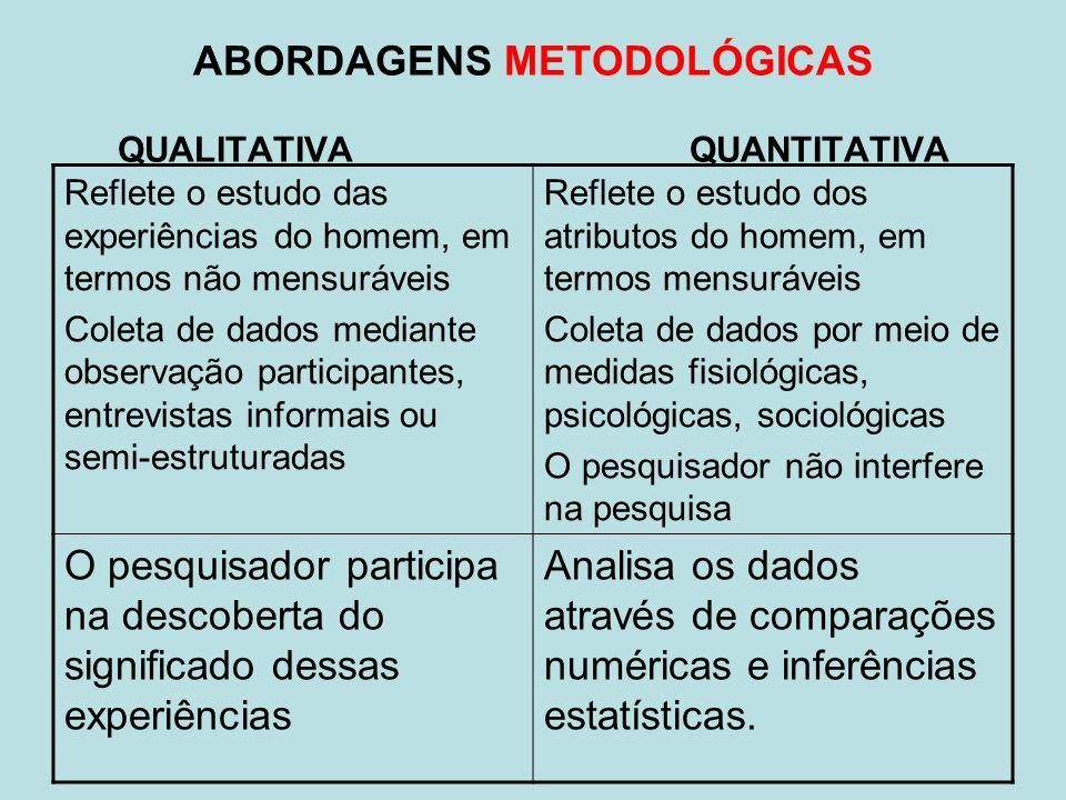 ABORDAGENS METODOLÓGICAS QUALITATIVA QUANTITATIVA Reflete o estudo das experiências do homem, em termos não mensuráveis Coleta de dados mediante obser