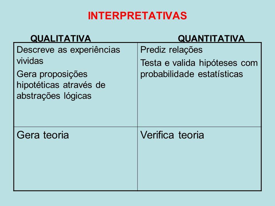 INTERPRETATIVAS QUALITATIVA QUANTITATIVA Descreve as experiências vividas Gera proposições hipotéticas através de abstrações lógicas Prediz relações T