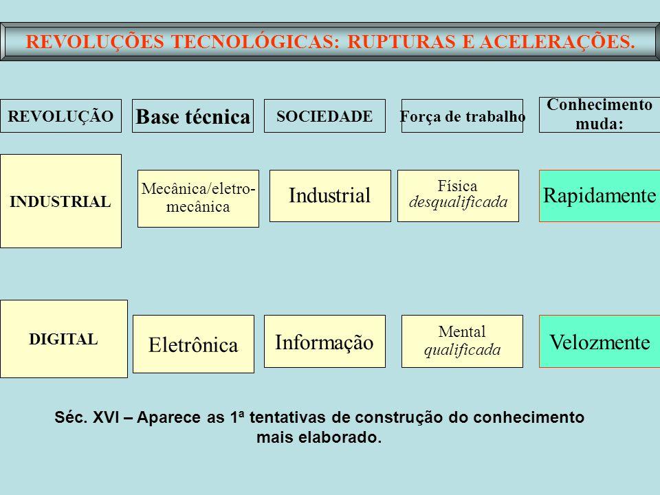 REVOLUÇÕES TECNOLÓGICAS: RUPTURAS E ACELERAÇÕES. Base técnica SOCIEDADEForça de trabalho Conhecimento muda: Mecânica/eletro- mecânica Eletrônica Indus