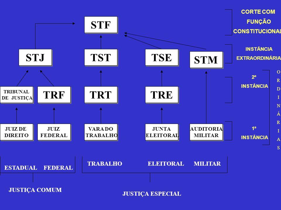 STJ STF TRIBUNAL DE JUSTIÇA TRIBUNAL DE JUSTIÇA TSE TST TRT TRF TRE JUNTA ELEITORAL JUNTA ELEITORAL VARA DO TRABALHO VARA DO TRABALHO STM JUIZ DE DIRE