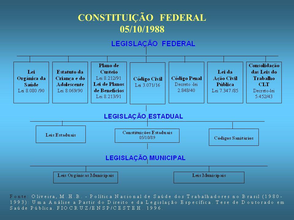 CONSTITUIÇÃO FEDERAL 05/10/1988