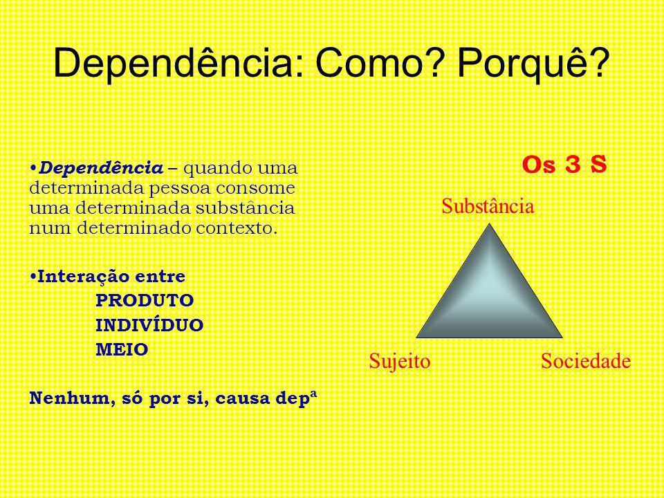 Dependência: Como? Porquê? Dependência – quando uma determinada pessoa consome uma determinada substância num determinado contexto. Interação entre PR